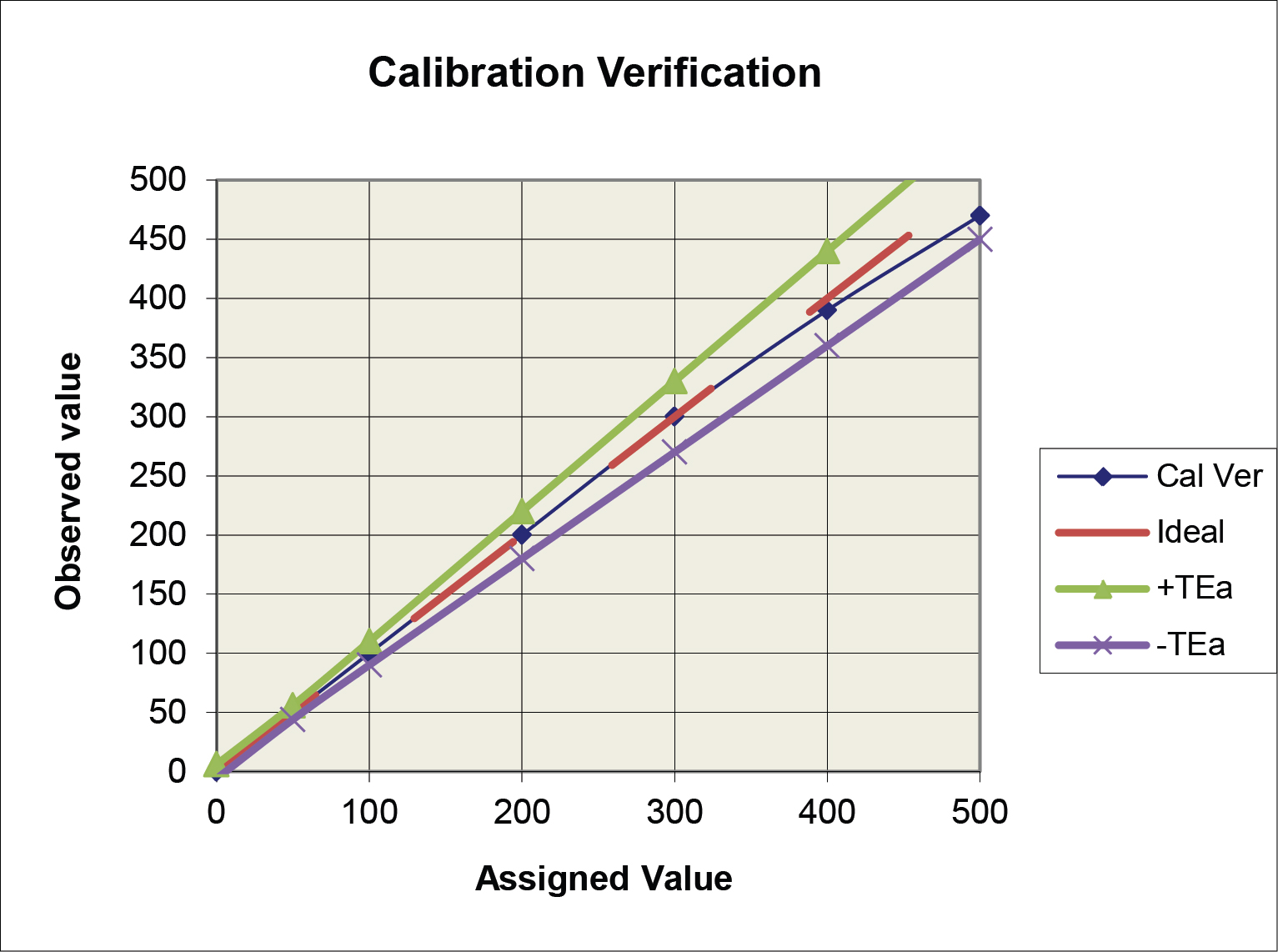 Typical Calibration Verification Graph