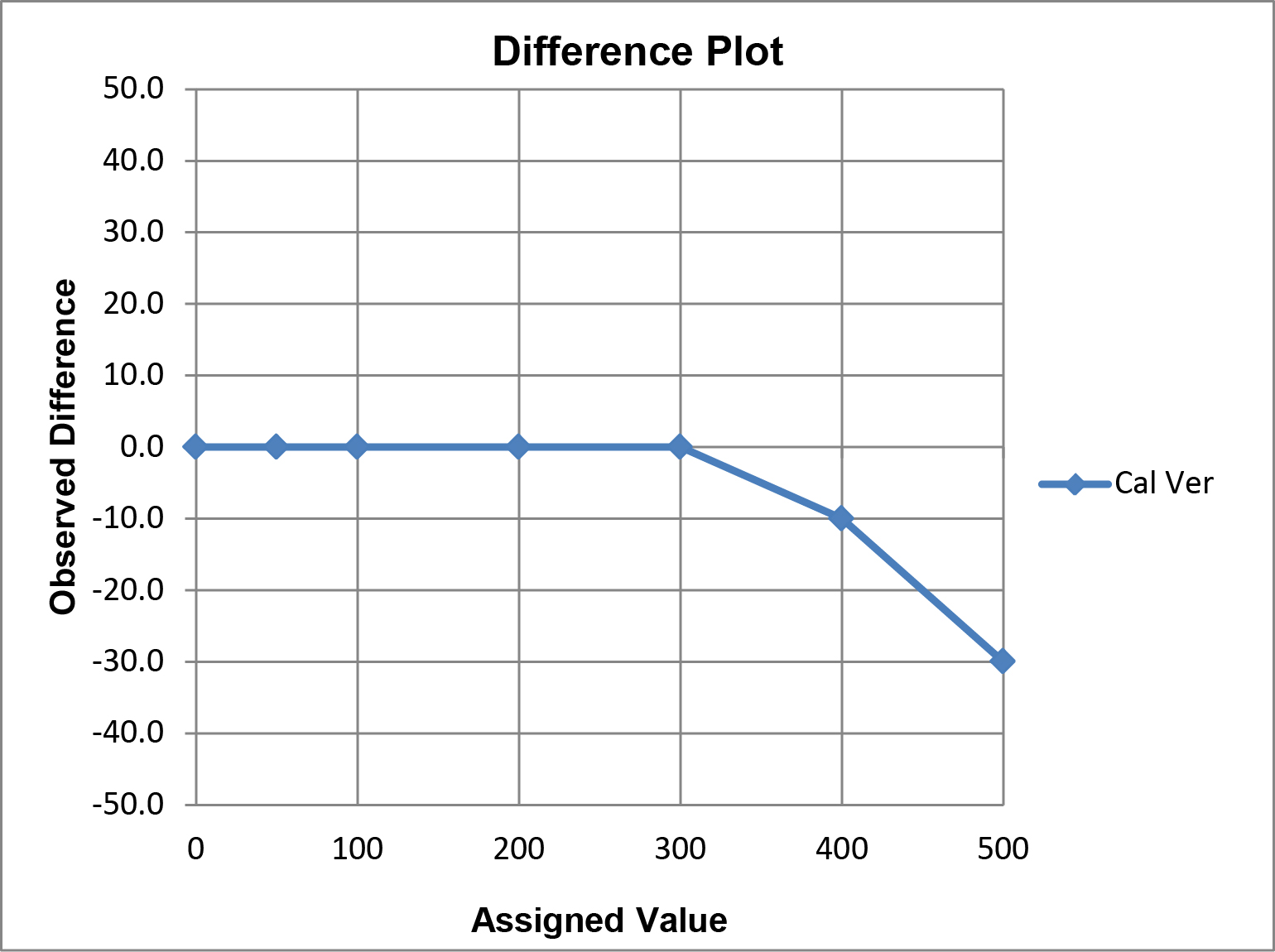 Calibration Verification Difference Plot