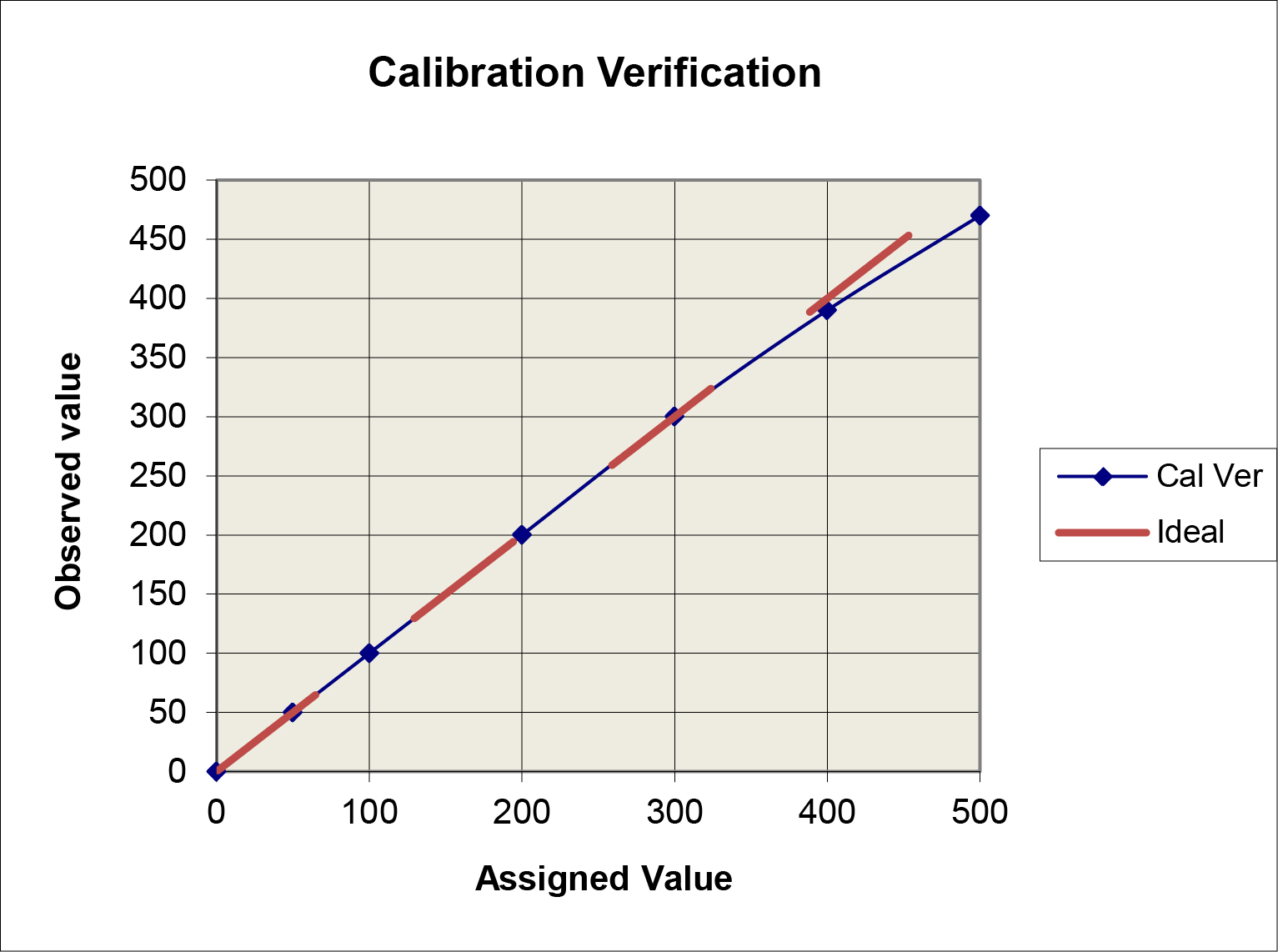 Calibration Verification Simple Graph