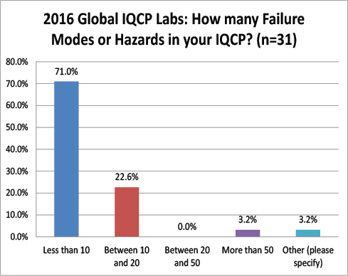 2016 Global IQCP survey Number of Failure Modes