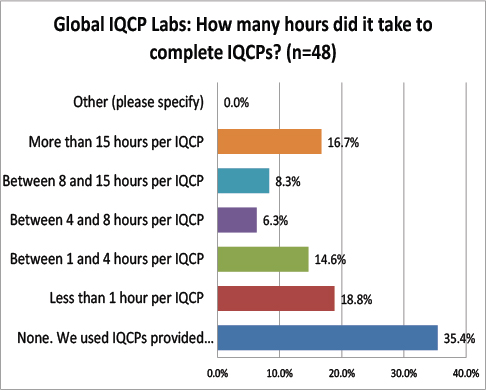2016 Global IQCP survey Hours Per IQCP