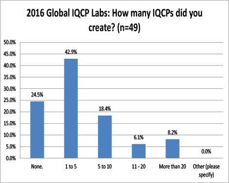 2016 Global IQCP survey Number Of IQCPs