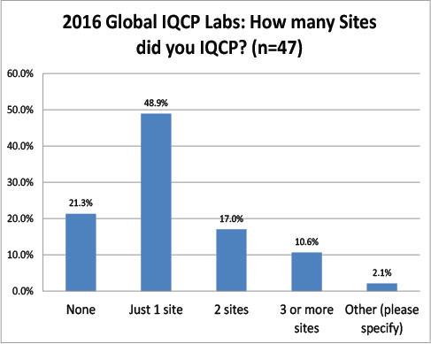 2016 Global IQCP survey Number Of Sites