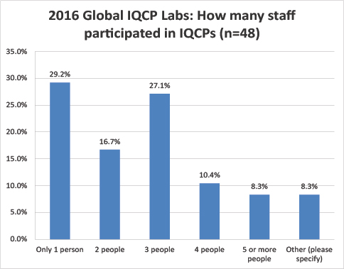 2016 Global IQCP survey Number of Staff