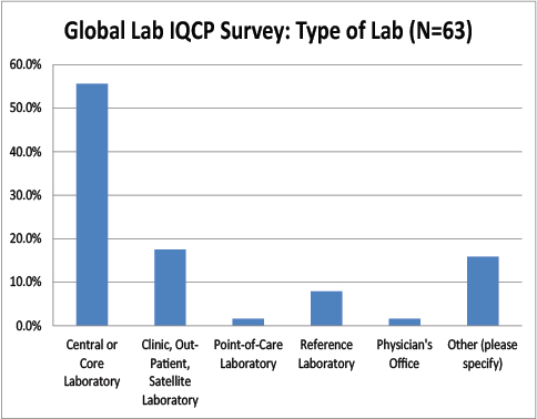 2016 Global IQCP survey Type Of Labs