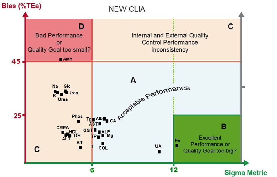 2019 NEW CLIA LAC analysis