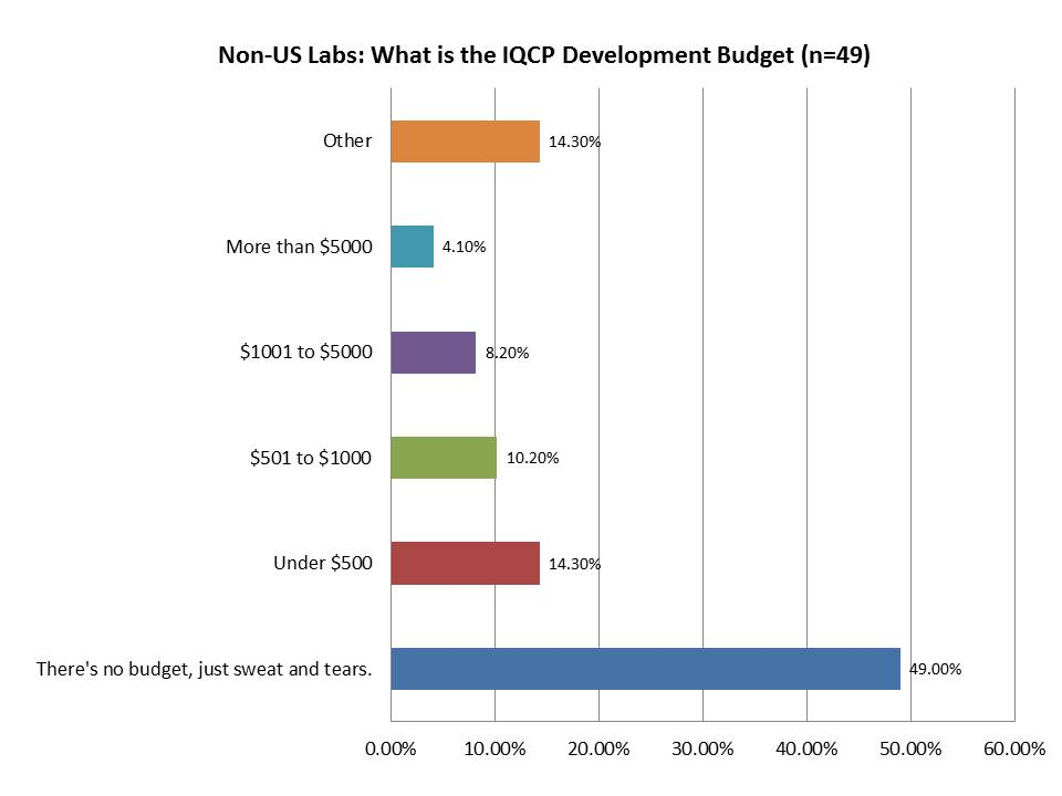 IQCP Survey Non US Labs Budget