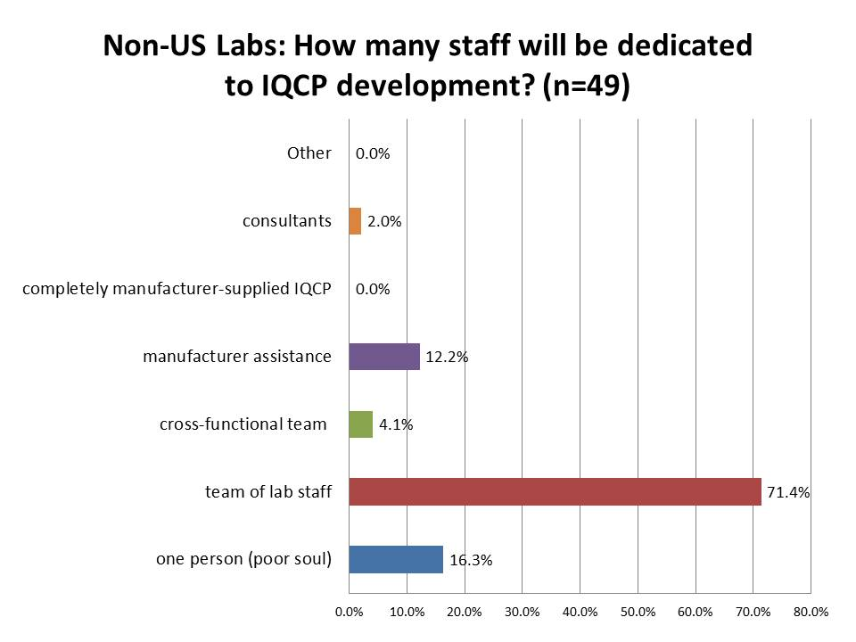 IQCP Survey Non US Labs Staff Dedication