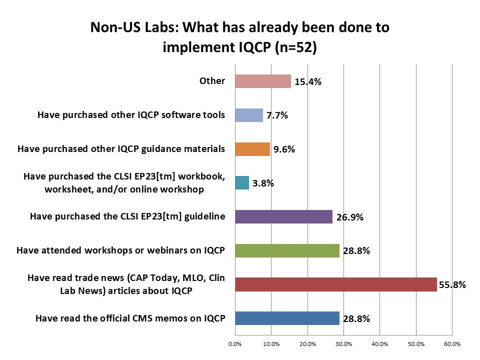 IQCP Survey Non US Labs Steps taken to implement IQCP