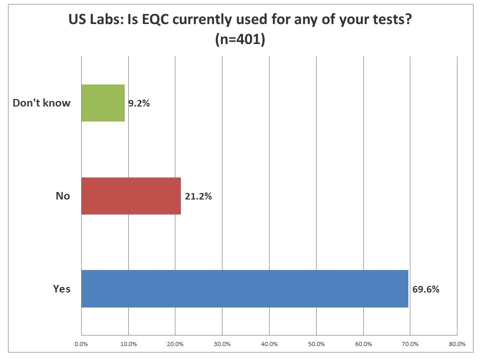IQCP Survey: How many labs are already using EQC
