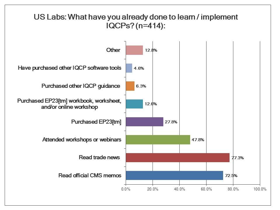 IQCP Survey: US Labs and their knowledge of IQCP