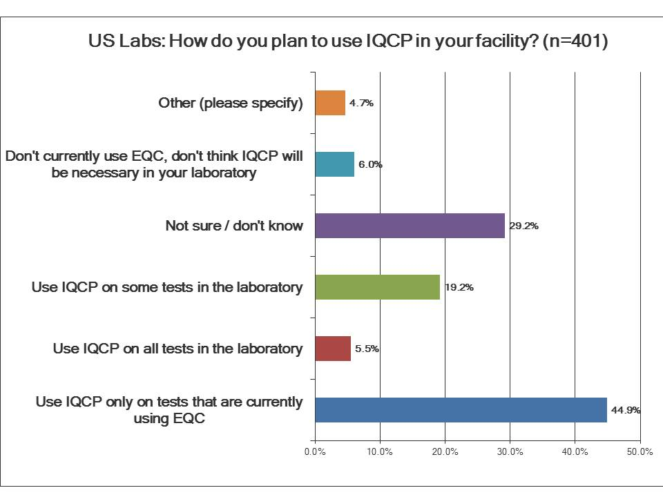 IQCP Survey: What tools do US labs plan to use?