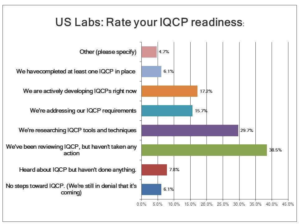 IQCP Survey: What is the state of readiness of US Labs