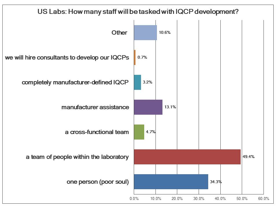 IQCP Survey US Labs staff commitment