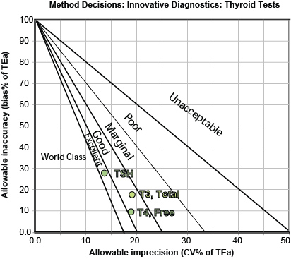 Method Decisions Innovative Diagnostics Thyroid tests2