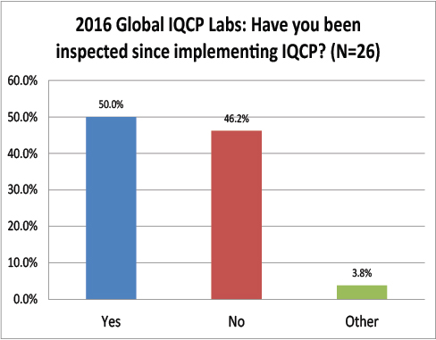 2016 Global IQCP survey Been Inspected