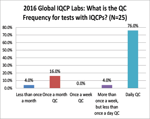 2016 Global IQCP survey QC Frequency