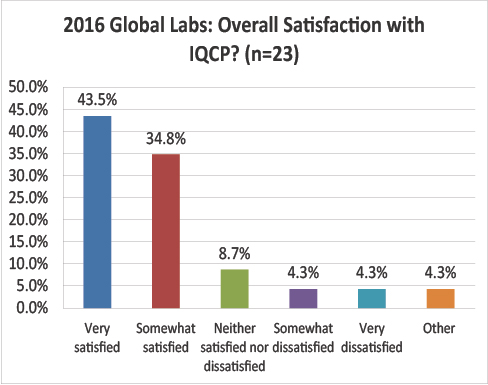 2016 Global IQCP survey Satisfaction