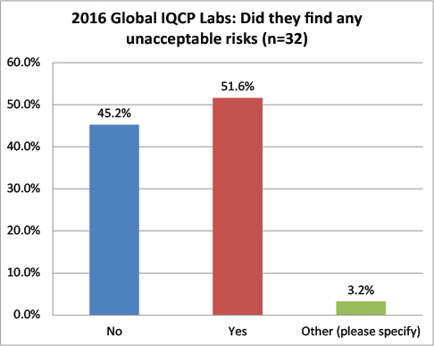 2016 Global IQCP survey Unacceptable Risks