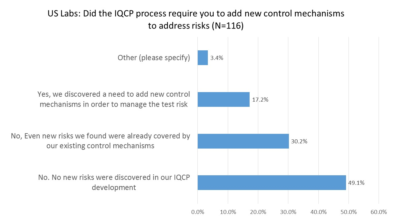 2016 IQCP User Survey  Added Controls Necessary