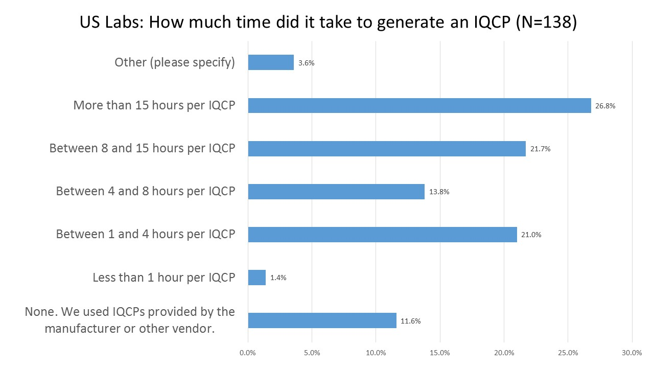 2016 IQCP User Survey Hours To Complete