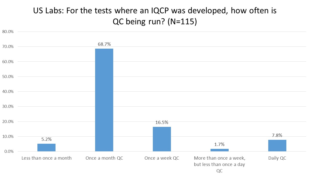 2016 IQCP User Survey QC Frequency