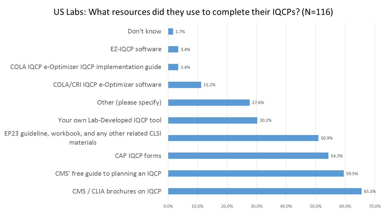 2016 IQCP UserSurvey Resources
