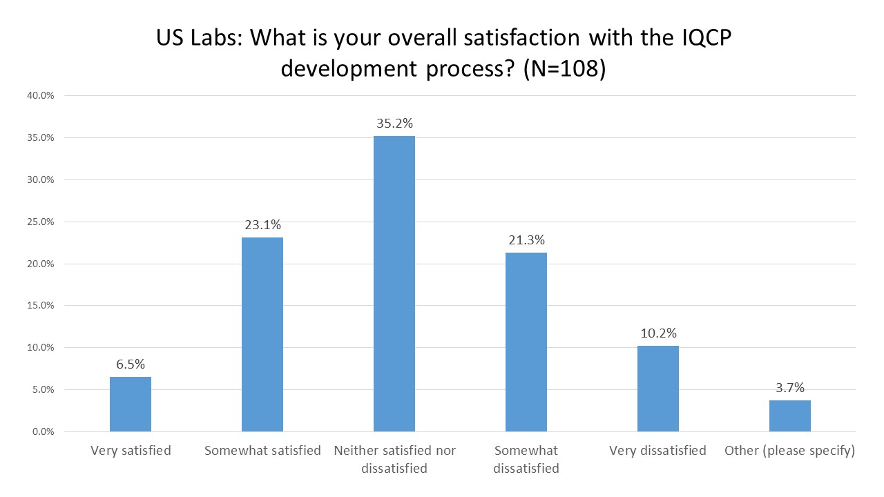 2016 IQCP User Survey Overall Satisfaction