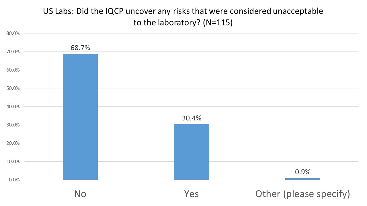 2016 IQCP User Survey Unacceptable Risks