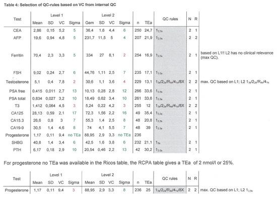 clia total allowable error pdf
