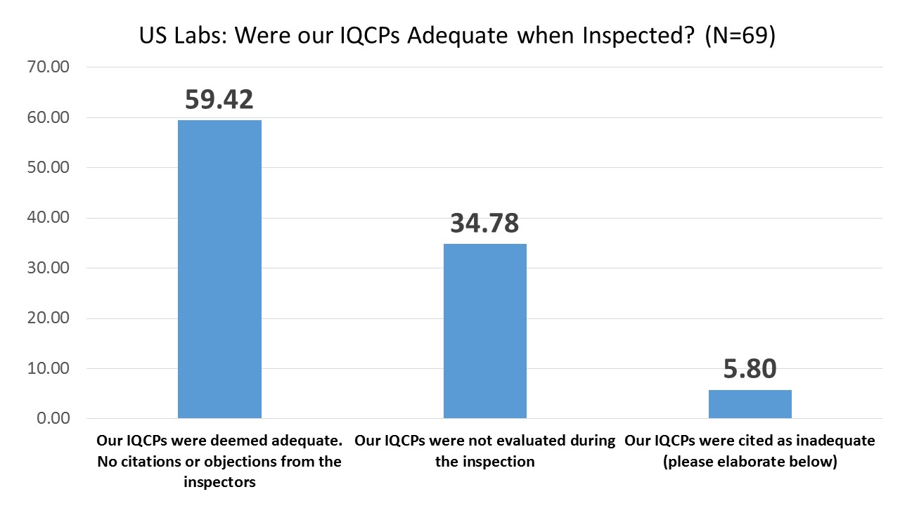 IQCP User US Inspection Results