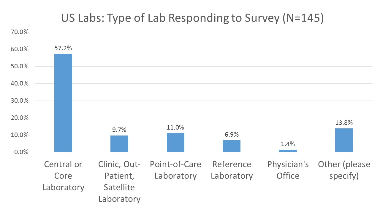 IQCP User US Results Type of Lab