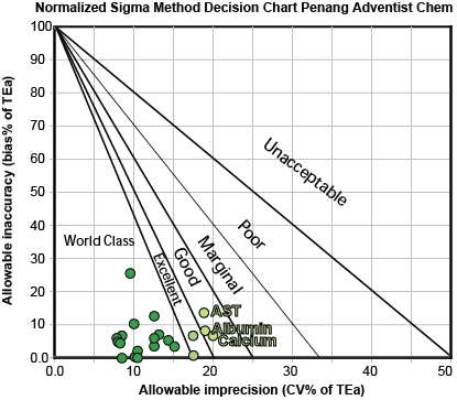 penang adventist chem method decision chart